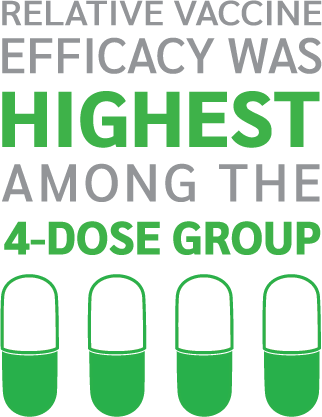 After comparing disease incidence within the 3 groups, relative vaccine efficacy was highest among the 4-dose group